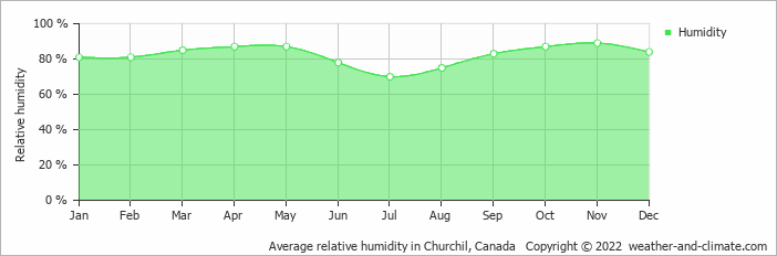Average relative humidity in Churchil, Canada   Copyright © 2017 www.weather-and-climate.com