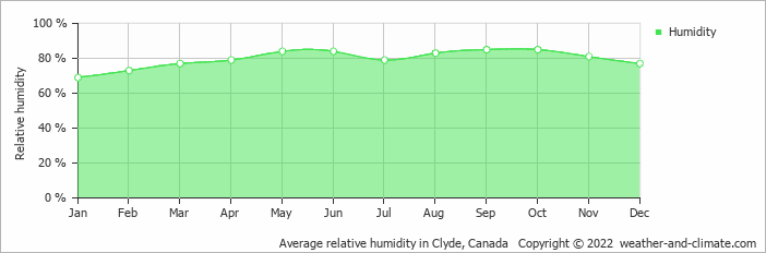 Average relative humidity in Clyde, Canada   Copyright © 2017 www.weather-and-climate.com