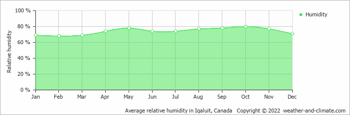 Average relative humidity in Iqaluit, Canada   Copyright © 2019 www.weather-and-climate.com
