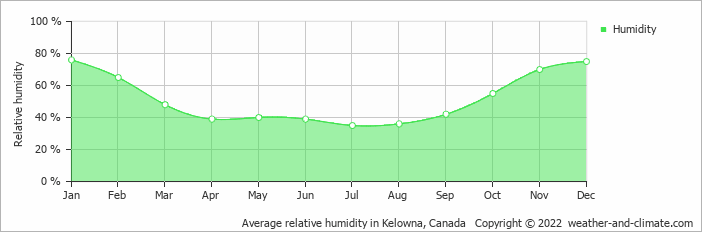 Average relative humidity in Kelowna, Canada   Copyright © 2018 www.weather-and-climate.com