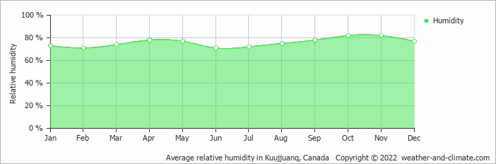 Average relative humidity in Kuujjuanq, Canada   Copyright © 2018 www.weather-and-climate.com