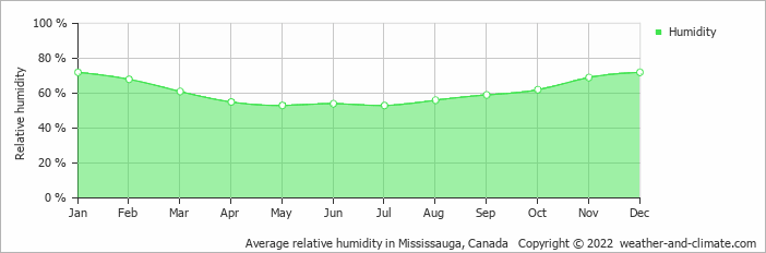 Average relative humidity in Mississauga, Canada   Copyright © 2013 www.weather-and-climate.com