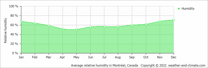 Average relative humidity in Montréal, Canada   Copyright © 2020 www.weather-and-climate.com