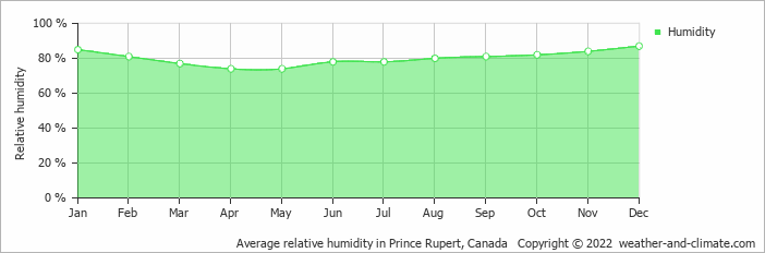 Average relative humidity in Prince Rupert, Canada   Copyright © 2017 www.weather-and-climate.com