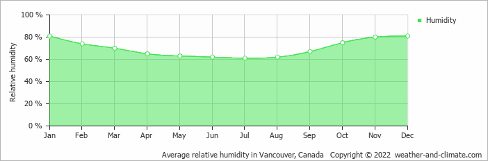 Average relative humidity in Vancouver, Canada   Copyright © 2019 www.weather-and-climate.com