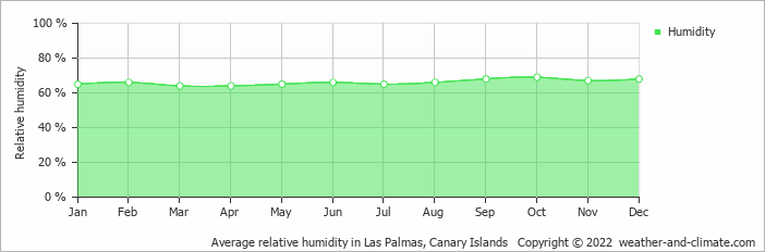Average relative humidity in Las Palmas, Canary Islands   Copyright © 2017 www.weather-and-climate.com