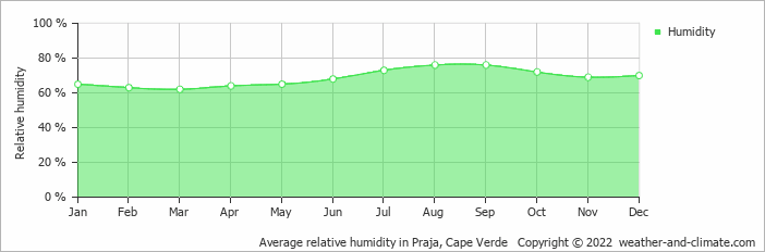 Average relative humidity in Praja, Cape Verde   Copyright © 2018 www.weather-and-climate.com