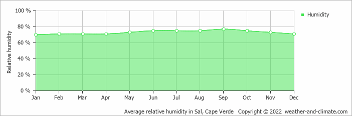 Average relative humidity in Sal, Cape Verde   Copyright © 2019 www.weather-and-climate.com