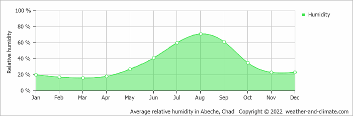 Average relative humidity in Abeche, Chad   Copyright © 2018 www.weather-and-climate.com