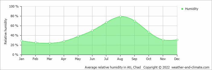 Average relative humidity in Ati, Chad   Copyright © 2018 www.weather-and-climate.com