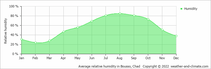 Average relative humidity in Bousso, Chad   Copyright © 2018 www.weather-and-climate.com