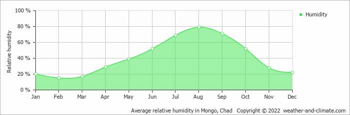 Average relative humidity in Mongo, Chad   Copyright © 2018 www.weather-and-climate.com