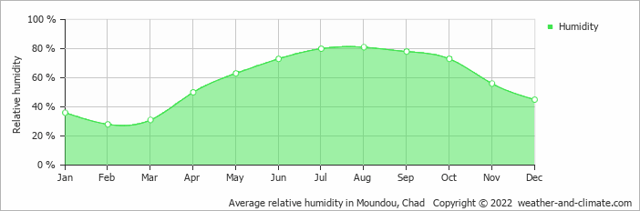 Average relative humidity in Moundou, Chad   Copyright © 2018 www.weather-and-climate.com