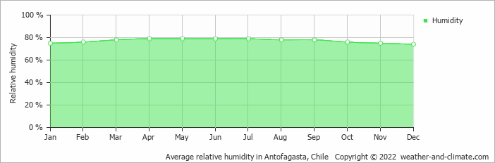 Average relative humidity in Antofagasta, Chile   Copyright © 2013 www.weather-and-climate.com