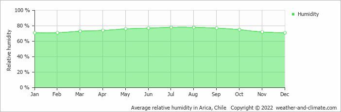 Average relative humidity in Arica, Chile   Copyright © 2018 www.weather-and-climate.com