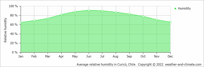 Average relative humidity in Curicó, Chile   Copyright © 2017 www.weather-and-climate.com