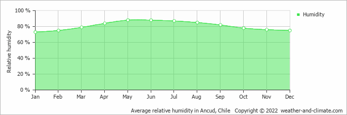Average relative humidity in Puerto Montt, Chile   Copyright © 2017 www.weather-and-climate.com