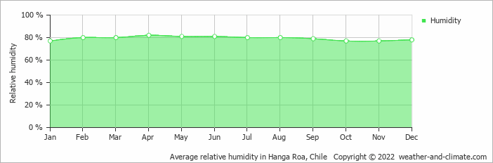 Average relative humidity in Hanga Roa, Chile   Copyright © 2019 www.weather-and-climate.com