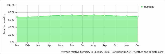 Average relative humidity in Iquique, Chile   Copyright © 2017 www.weather-and-climate.com