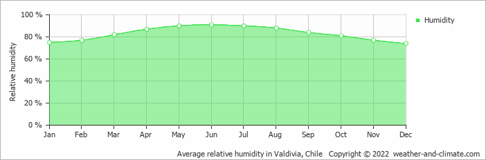 Average relative humidity in Valdivia, Chile   Copyright © 2017 www.weather-and-climate.com