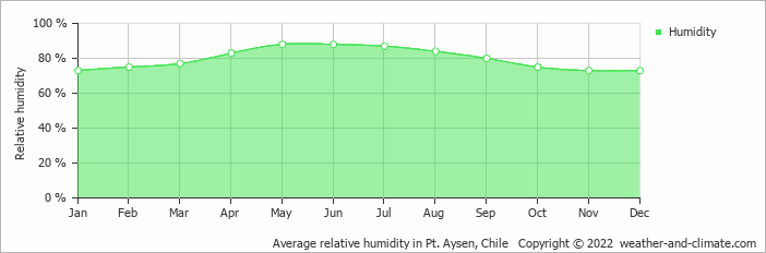 Average relative humidity in Pt. Aysen, Chile   Copyright © 2020 www.weather-and-climate.com