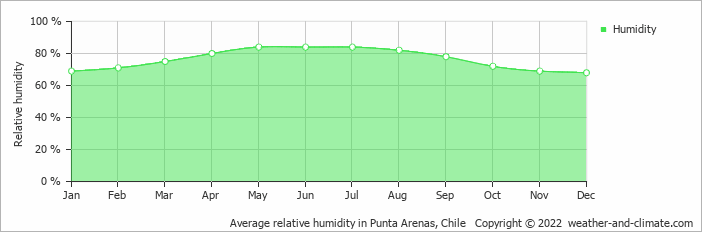 Average relative humidity in Punta Arenas, Chile   Copyright © 2013 www.weather-and-climate.com
