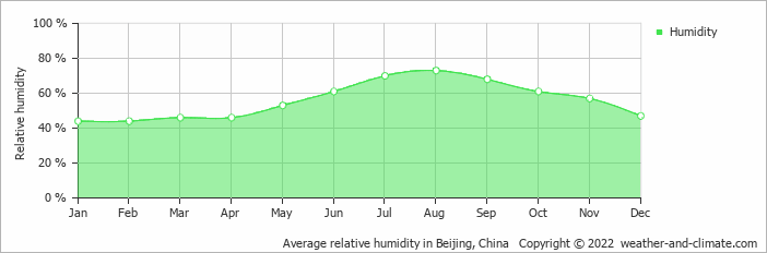 Average relative humidity in Beijing, China   Copyright © 2018 www.weather-and-climate.com
