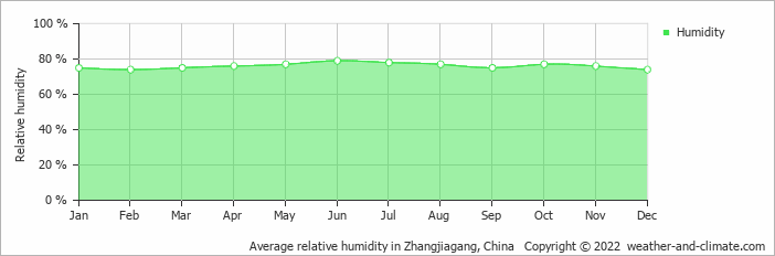 Average relative humidity in Nanjing, China   Copyright © 2019 www.weather-and-climate.com