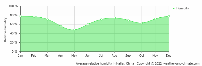 Average relative humidity in Hailar, China   Copyright © 2018 www.weather-and-climate.com