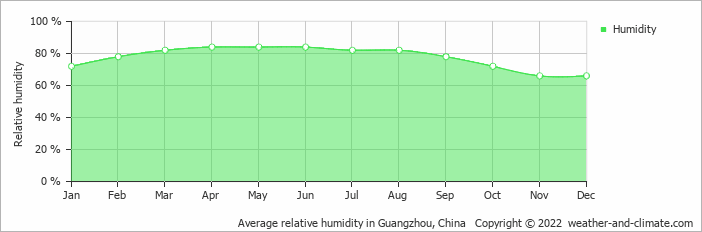 Average relative humidity in Hong Kong, Hong Kong   Copyright © 2018 www.weather-and-climate.com