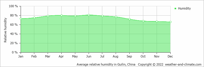 Average relative humidity in Guilin, China   Copyright © 2019 www.weather-and-climate.com