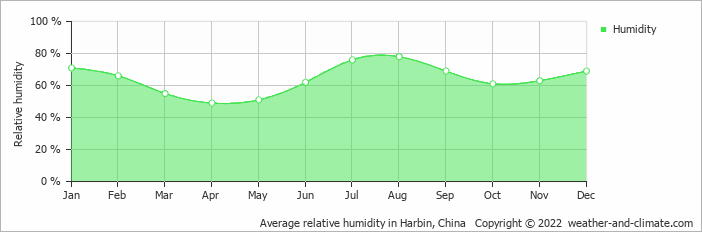 Average relative humidity in Qiqihar, China   Copyright © 2018 www.weather-and-climate.com