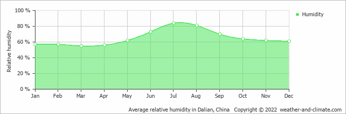 Average relative humidity in Dalian, China   Copyright © 2017 www.weather-and-climate.com