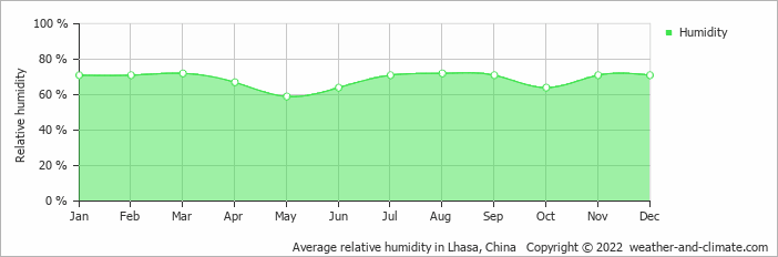 Average relative humidity in Lhasa, China   Copyright © 2018 www.weather-and-climate.com