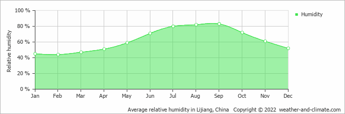Average relative humidity in Lijiang, China   Copyright © 2018 www.weather-and-climate.com