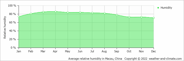 Average relative humidity in Macau, China   Copyright © 2019 www.weather-and-climate.com