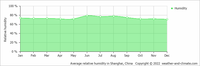 Average relative humidity in Shanghai, China   Copyright © 2015 www.weather-and-climate.com