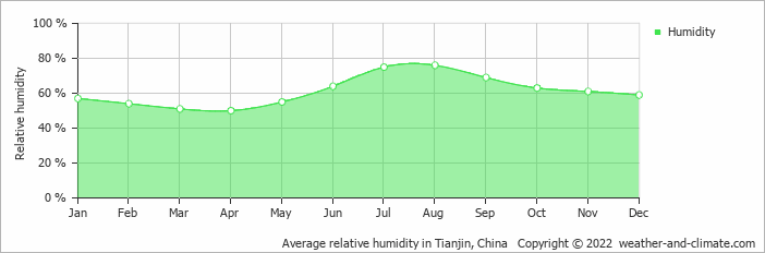 Average relative humidity in Dalian, China   Copyright © 2018 www.weather-and-climate.com