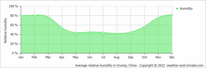 Average relative humidity in Urumqi, China   Copyright © 2015 www.weather-and-climate.com