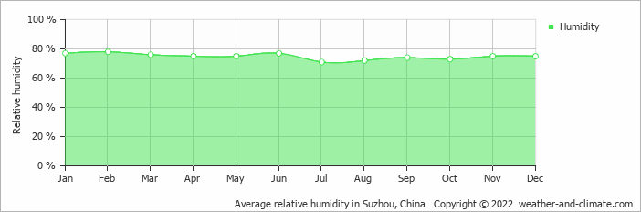 Average relative humidity in Shanghai, China   Copyright © 2018 www.weather-and-climate.com