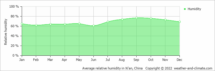 Average relative humidity in Xi'an, China   Copyright © 2019 www.weather-and-climate.com