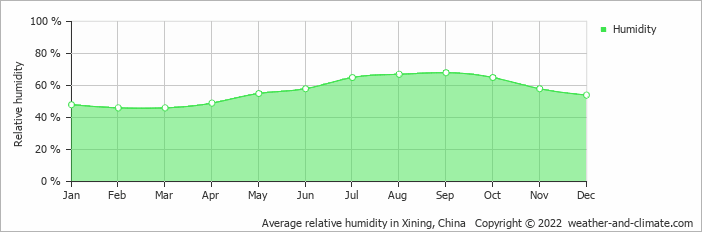 Average relative humidity in Xining, China   Copyright © 2018 www.weather-and-climate.com
