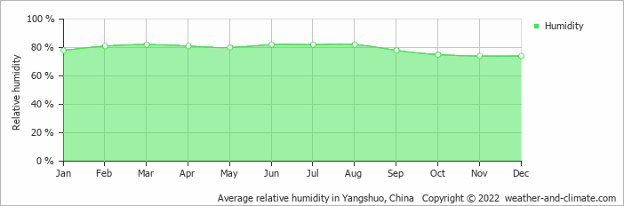 Average relative humidity in Yangshuo, China   Copyright © 2020 www.weather-and-climate.com