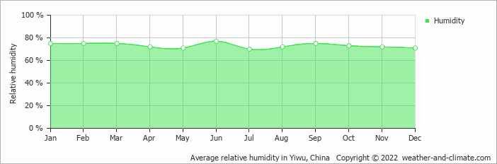 Average relative humidity in Wenzhou, China   Copyright © 2018 www.weather-and-climate.com