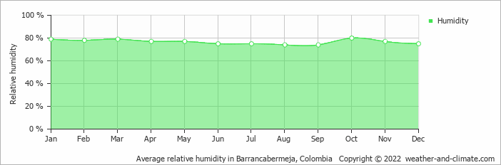 Average relative humidity in Barrancabermeja, Colombia   Copyright © 2018 www.weather-and-climate.com