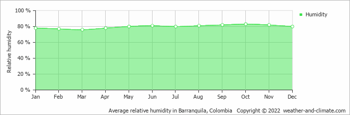 Average relative humidity in Barranquila, Colombia   Copyright © 2018 www.weather-and-climate.com