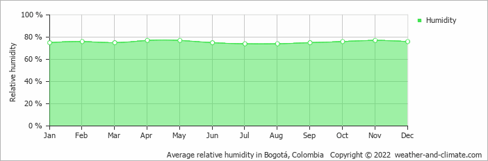 Average relative humidity in Bogotá, Colombia   Copyright © 2018 www.weather-and-climate.com