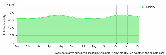 Average relative humidity in Medellín, Colombia   Copyright © 2018 www.weather-and-climate.com