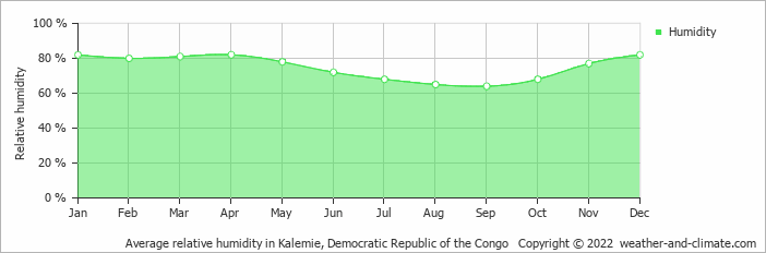 Average relative humidity in Kalemie, Congo-Kinshasa   Copyright © 2018 www.weather-and-climate.com