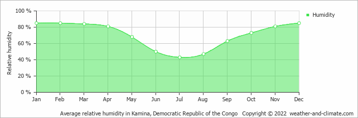 Average relative humidity in Kamina, Congo-Kinshasa   Copyright © 2018 www.weather-and-climate.com